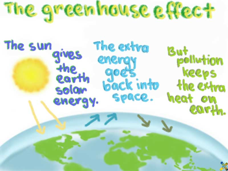 Greenhouse effect diagram cars greenhouse gas emissions for Green housse effect